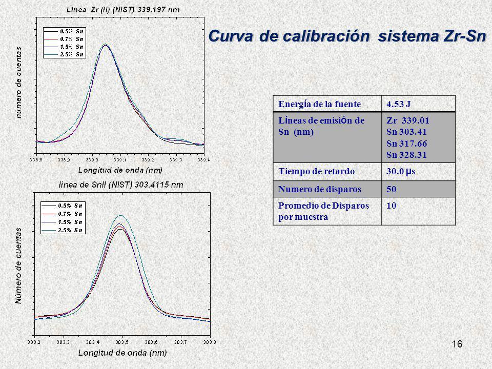 16 Energ í a de la fuente 4.53 J L í neas de emisi ó n de Sn (nm) Zr 339.01 Sn 303.41 Sn 317.66 Sn 328.31 Tiempo de retardo 30.0 µ s Numero de disparo