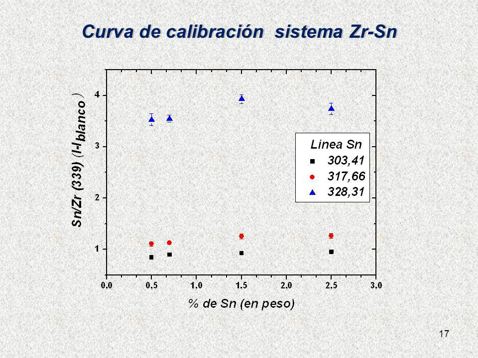 17 Curva de calibración sistema Zr-Sn