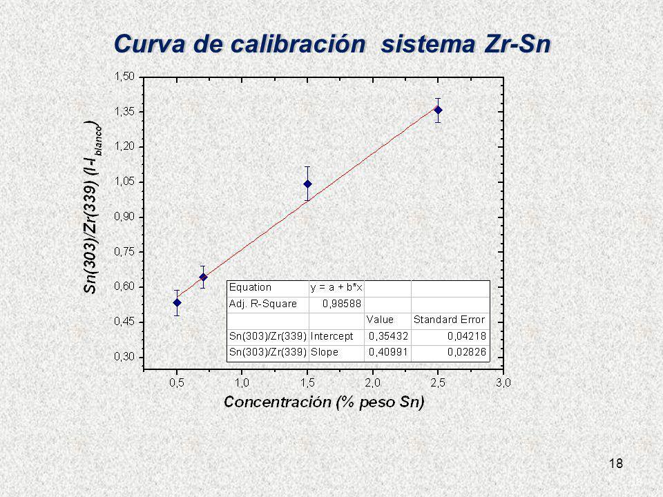 18 Curva de calibración sistema Zr-Sn