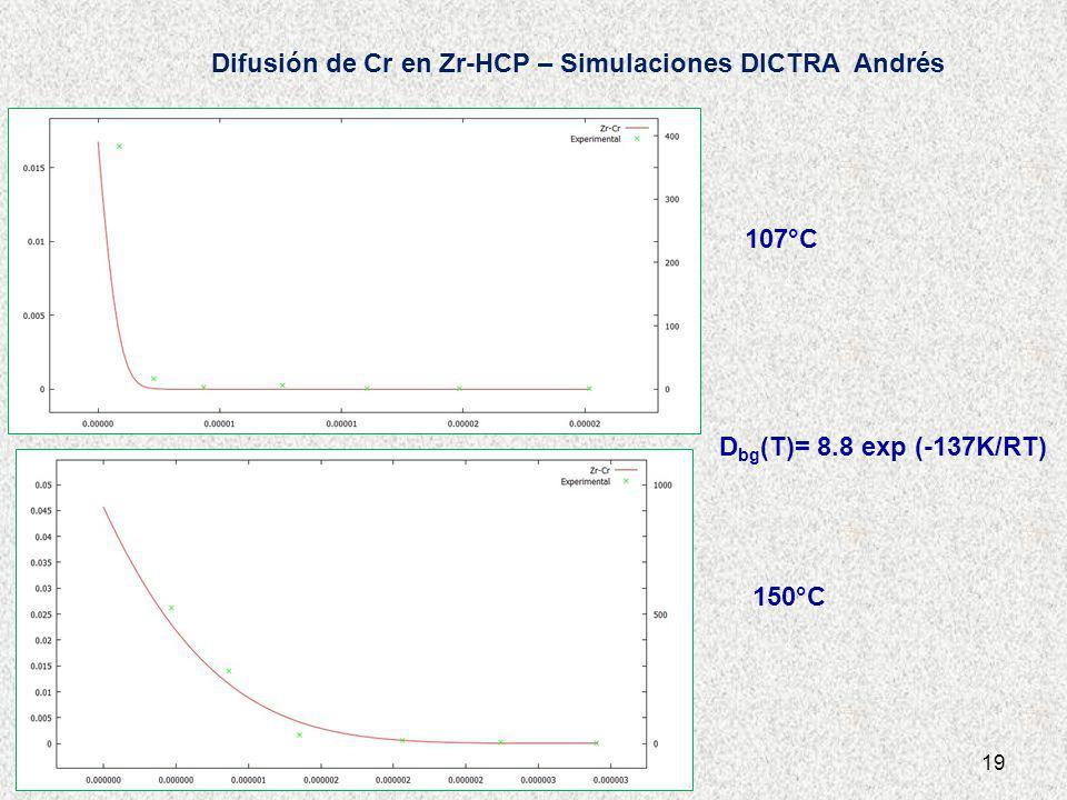 19 D bg (T)= 8.8 exp (-137K/RT) 150°C 107°C Difusión de Cr en Zr-HCP – Simulaciones DICTRA Andrés