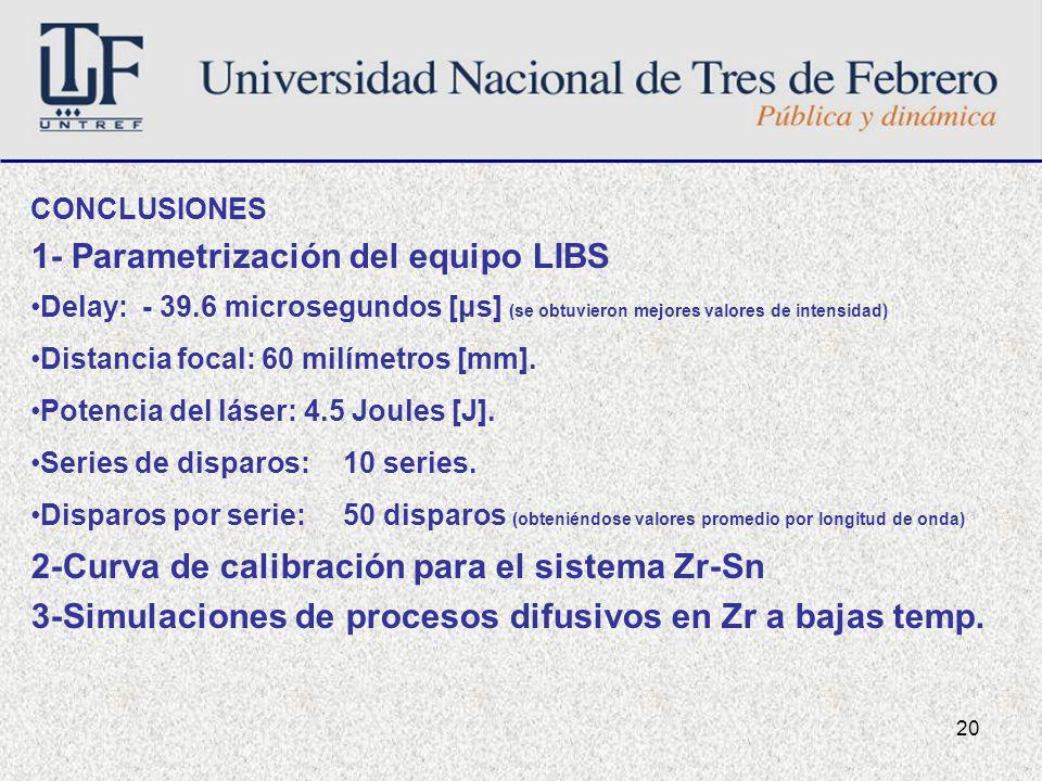 20 CONCLUSIONES 1- Parametrización del equipo LIBS Delay: - 39.6 microsegundos [μs] (se obtuvieron mejores valores de intensidad) Distancia focal: 60