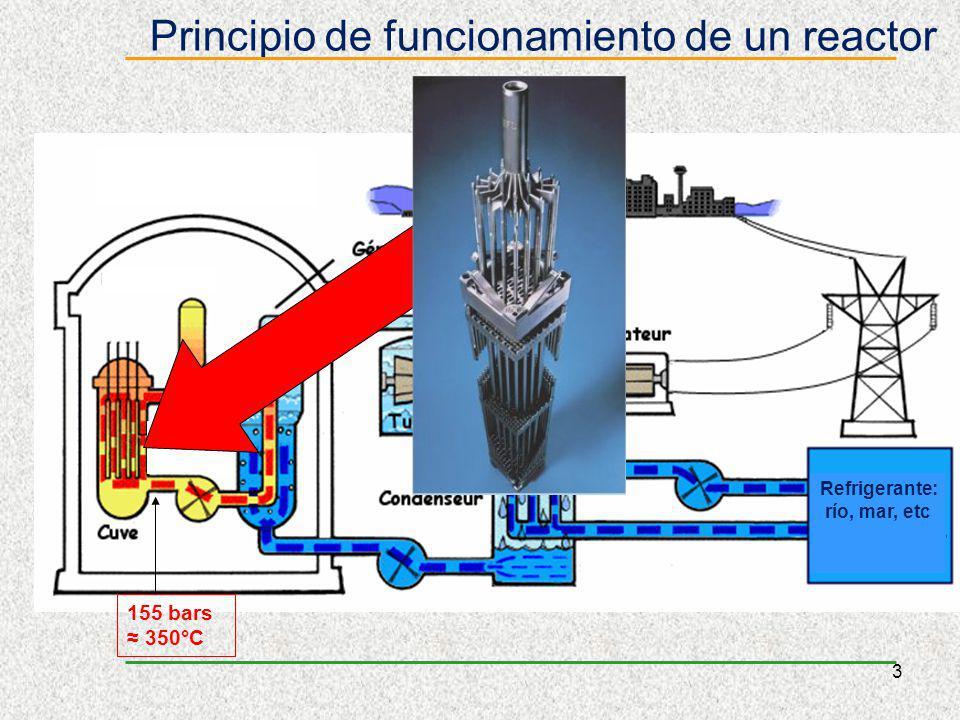 3 Principio de funcionamiento de un reactor 155 bars 350°C Refrigerante: río, mar, etc