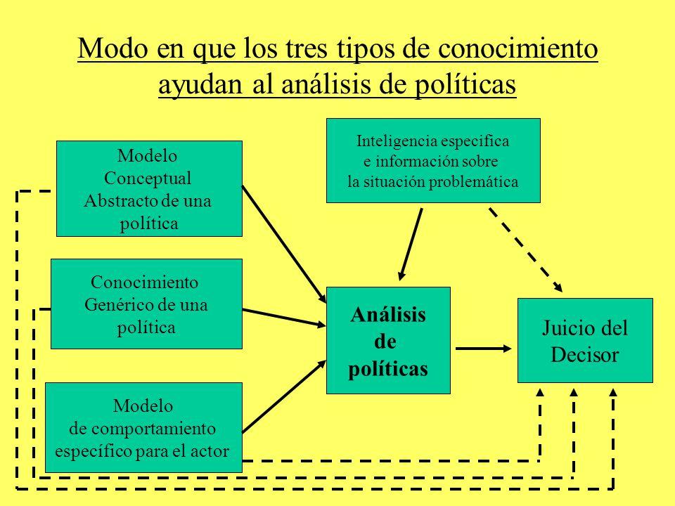 Modo en que los tres tipos de conocimiento ayudan al análisis de políticas Análisis de políticas Juicio del Decisor Modelo Conceptual Abstracto de una política Conocimiento Genérico de una política Modelo de comportamiento específico para el actor Inteligencia especifica e información sobre la situación problemática