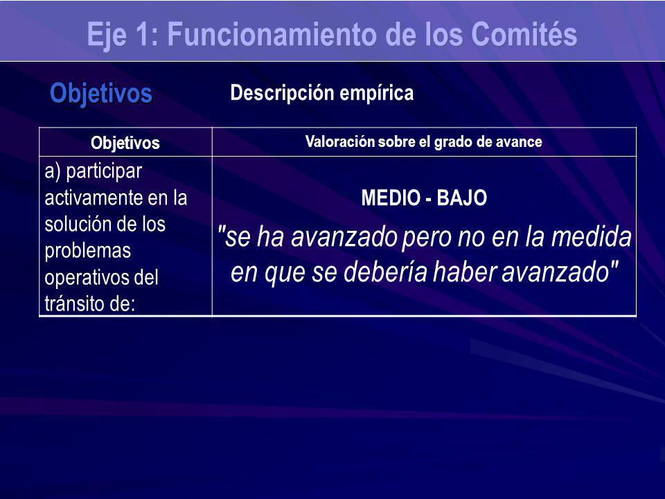 Eje 1: Funcionamiento de los Comités Objetivos Valoración sobre el grado de avance a) participar activamente en la solución de los problemas operativos del tránsito de: MEDIO - BAJO se ha avanzado pero no en la medida en que se debería haber avanzado Objetivos Descripción empírica