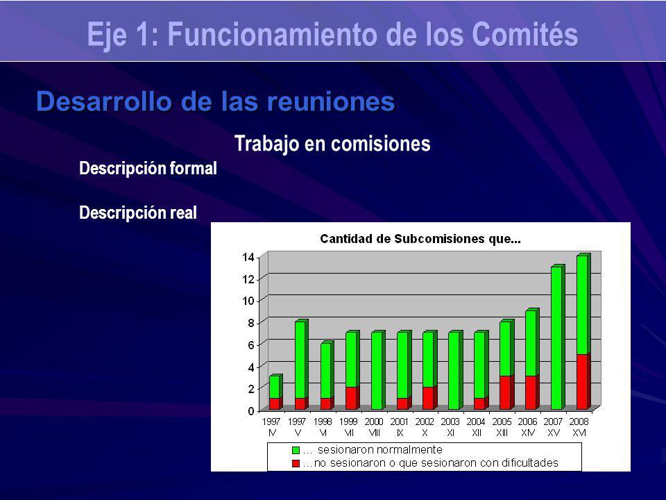 Eje 1: Funcionamiento de los Comités Desarrollo de las reuniones Trabajo en comisiones Descripción formal Descripción real