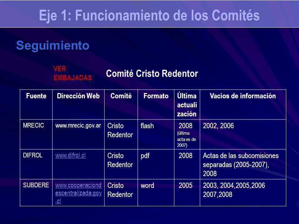 Eje 1: Funcionamiento de los Comités Seguimiento FuenteDirección WebComitéFormatoÚltima actuali zación Vacíos de información MRECICwww.mrecic.gov.ar Cristo Redentor flash 2008 (última acta es de 2007) 2002, 2006 DIFROLwww.difrol.cl Cristo Redentor pdf 2008Actas de las subcomisiones separadas (2005-2007), 2008 SUBDEREwww.cooperaciond escentralizada.gov.cl Cristo Redentor word 20052003, 2004,2005,2006 2007,2008 Comité Cristo Redentor VER EMBAJADAS