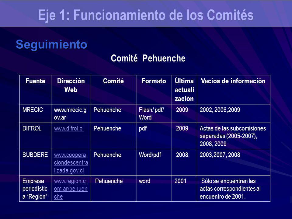 Eje 1: Funcionamiento de los Comités Seguimiento FuenteDirección Web ComitéFormatoÚltima actuali zación Vacíos de información MRECICwww.mrecic.g ov.ar PehuencheFlash/ pdf/ Word 20092002, 2006,2009 DIFROLwww.difrol.clPehuenchepdf 2009Actas de las subcomisiones separadas (2005-2007), 2008, 2009 SUBDEREwww.coopera ciondescentra lizada.gov.cl PehuencheWord/pdf 20082003,2007, 2008 Empresa periodístic a Región www.region.c om.ar/pehuen che Pehuencheword2001 Sólo se encuentran las actas correspondientes al encuentro de 2001.