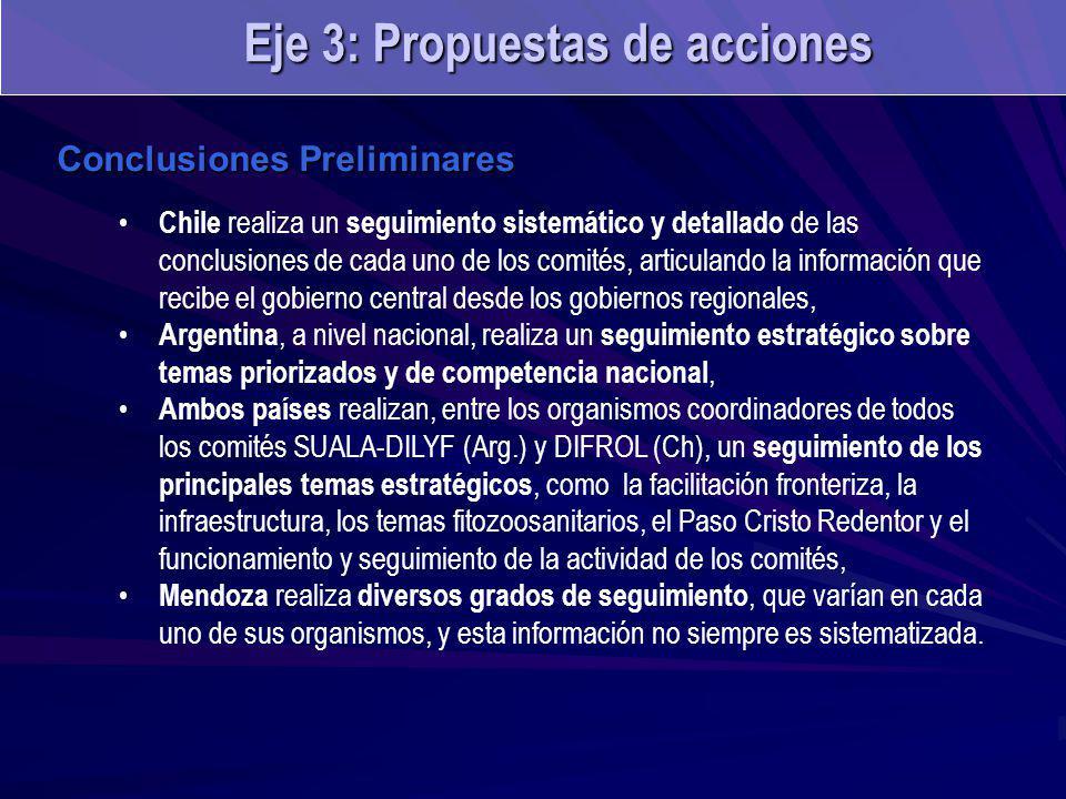 Conclusiones Preliminares Chile realiza un seguimiento sistemático y detallado de las conclusiones de cada uno de los comités, articulando la información que recibe el gobierno central desde los gobiernos regionales, Argentina, a nivel nacional, realiza un seguimiento estratégico sobre temas priorizados y de competencia nacional, Ambos países realizan, entre los organismos coordinadores de todos los comités SUALA-DILYF (Arg.) y DIFROL (Ch), un seguimiento de los principales temas estratégicos, como la facilitación fronteriza, la infraestructura, los temas fitozoosanitarios, el Paso Cristo Redentor y el funcionamiento y seguimiento de la actividad de los comités, Mendoza realiza diversos grados de seguimiento, que varían en cada uno de sus organismos, y esta información no siempre es sistematizada.