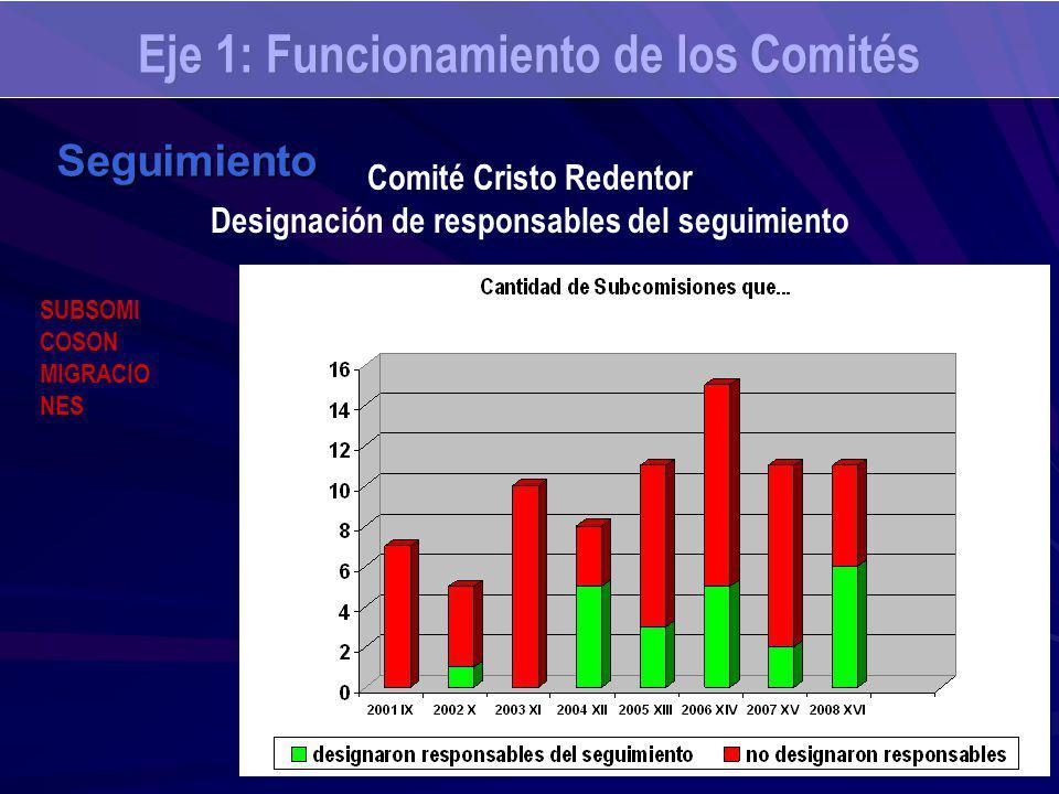 Eje 1: Funcionamiento de los Comités Seguimiento Comité Cristo Redentor Designación de responsables del seguimiento SUBSOMI COSON MIGRACIO NES