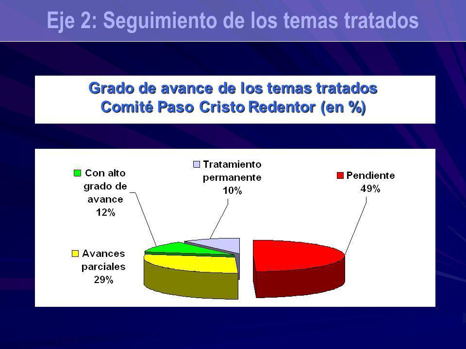 Grado de avance de los temas tratados Comité Paso Cristo Redentor (en %) Eje 2: Seguimiento de los temas tratados