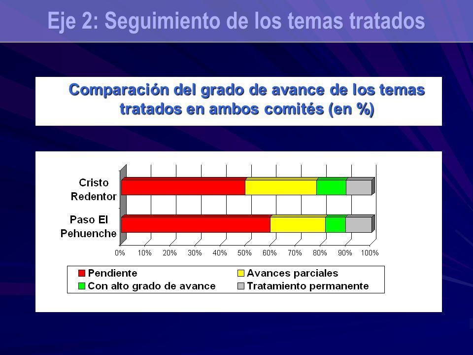 Comparación del grado de avance de los temas tratados en ambos comités (en %) Eje 2: Seguimiento de los temas tratados