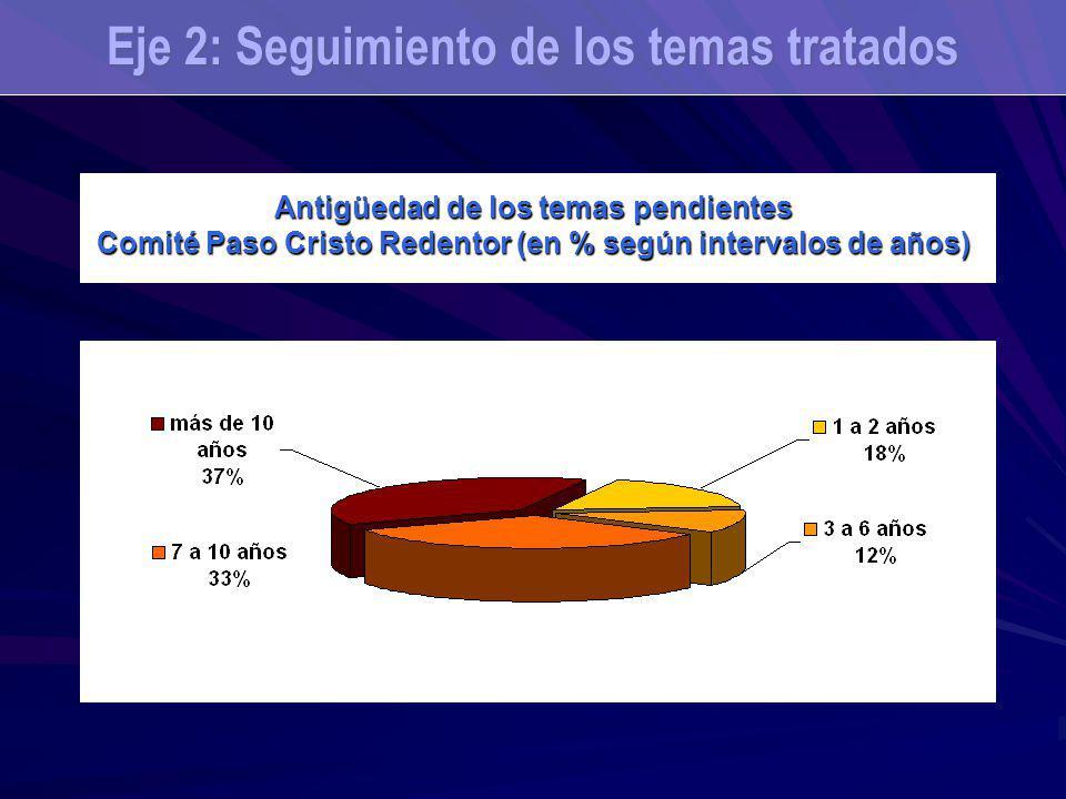 Antigüedad de los temas pendientes Comité Paso Cristo Redentor (en % según intervalos de años) Eje 2: Seguimiento de los temas tratados