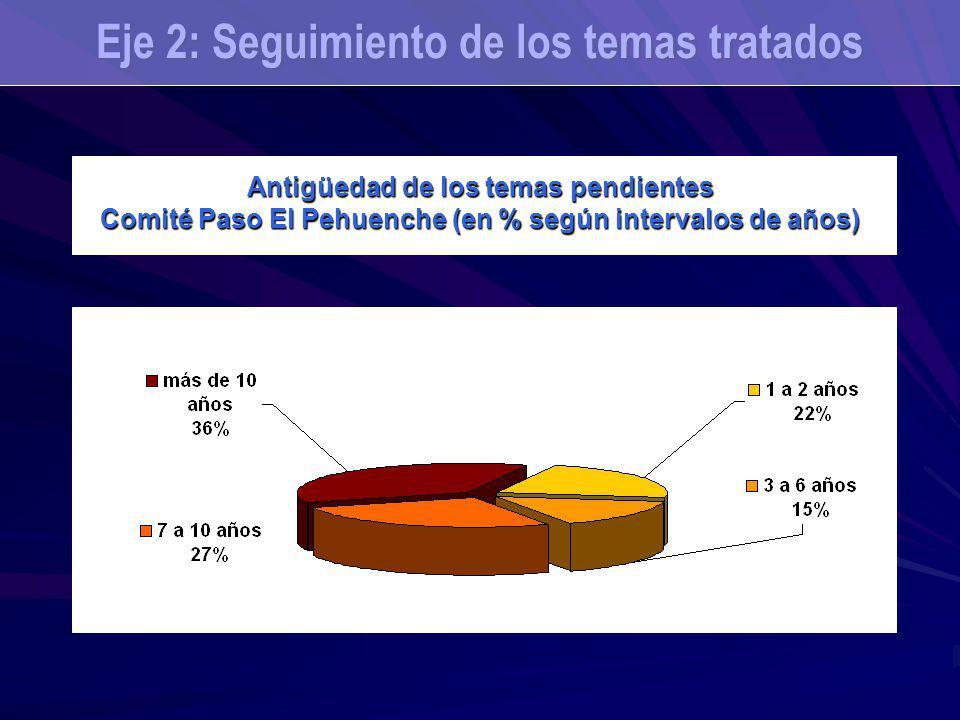 Antigüedad de los temas pendientes Comité Paso El Pehuenche (en % según intervalos de años) Eje 2: Seguimiento de los temas tratados