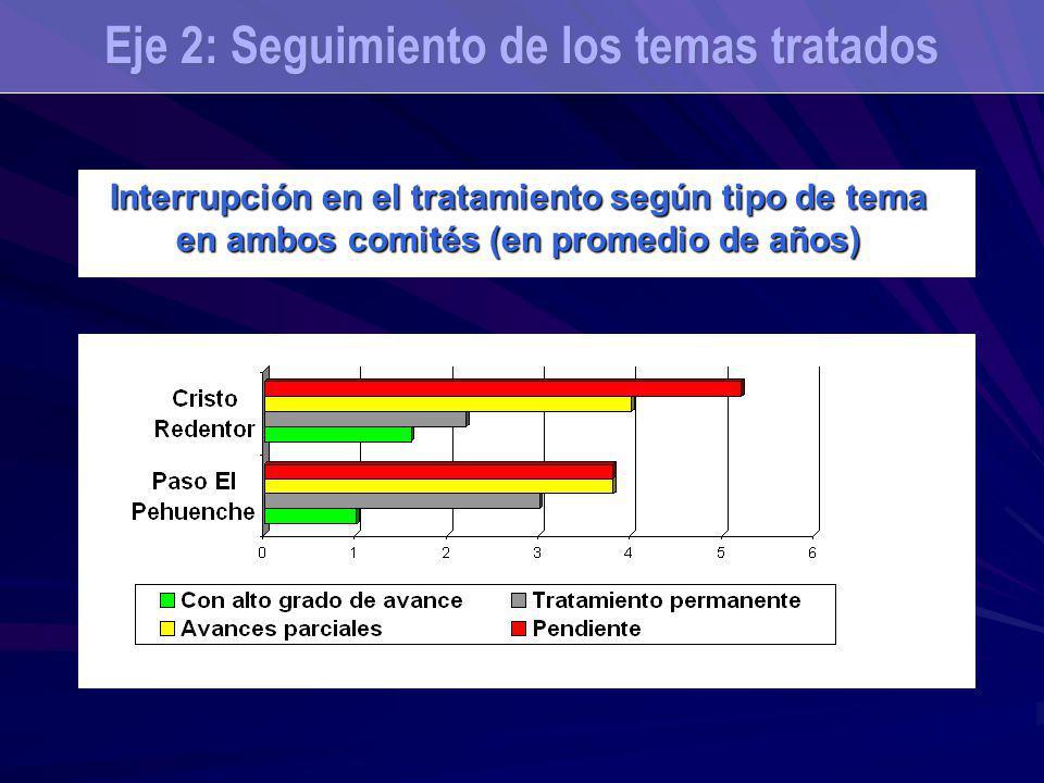 Interrupción en el tratamiento según tipo de tema en ambos comités (en promedio de años) Eje 2: Seguimiento de los temas tratados