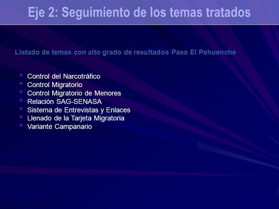 Listado de temas con alto grado de resultados Paso El Pehuenche Control del Narcotráfico Control Migratorio Control Migratorio de Menores Relación SAG
