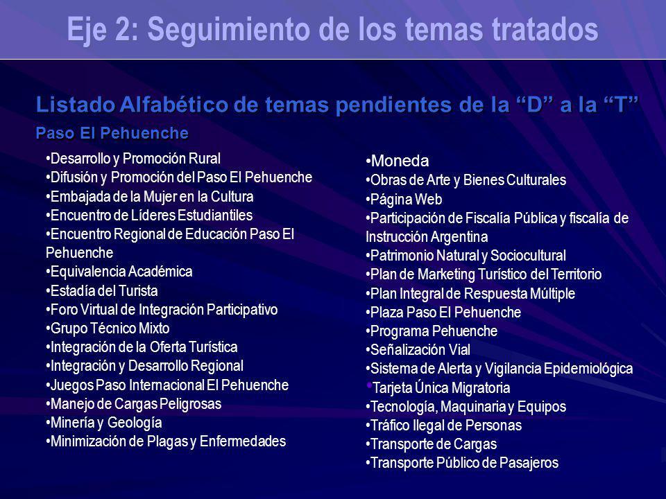 Eje 2: Seguimiento de los temas tratados Listado Alfabético de temas pendientes de la D a la T Paso El Pehuenche Moneda Obras de Arte y Bienes Cultura