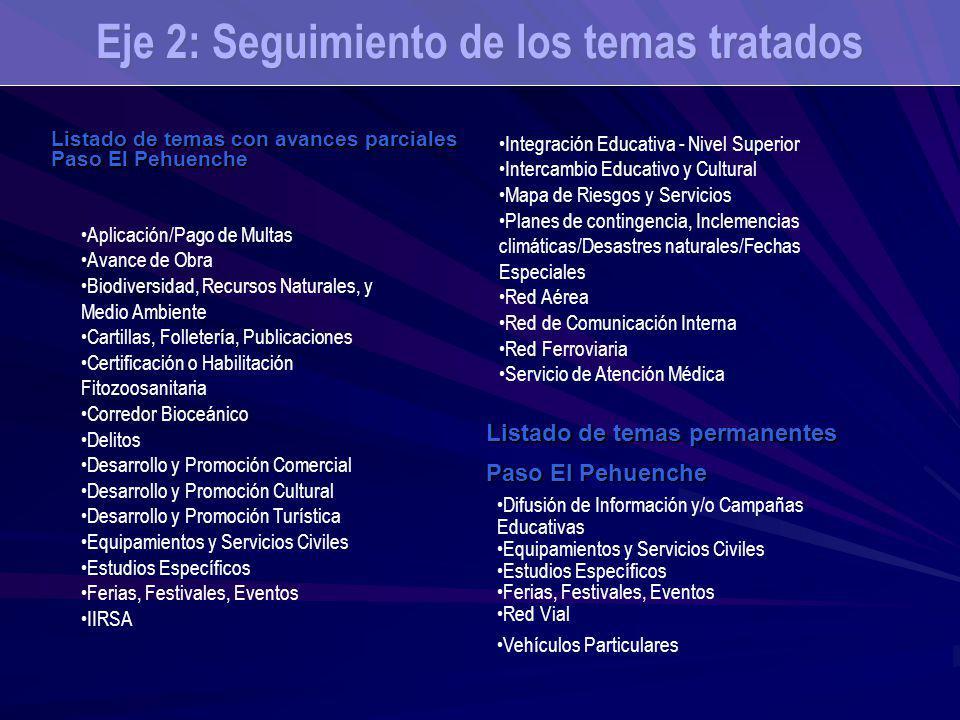 Listado de temas con avances parciales Paso El Pehuenche Eje 2: Seguimiento de los temas tratados Listado de temas permanentes Paso El Pehuenche Aplic