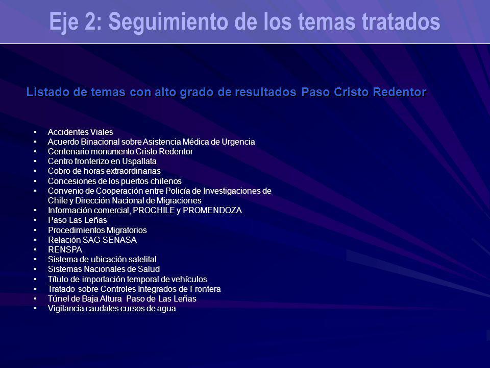 Eje 2: Seguimiento de los temas tratados Listado de temas con alto grado de resultados Paso Cristo Redentor Accidentes Viales Acuerdo Binacional sobre Asistencia Médica de Urgencia Centenario monumento Cristo Redentor Centro fronterizo en Uspallata Cobro de horas extraordinarias Concesiones de los puertos chilenos Convenio de Cooperación entre Policía de Investigaciones de Chile y Dirección Nacional de Migraciones Información comercial, PROCHILE y PROMENDOZA Paso Las Leñas Procedimientos Migratorios Relación SAG-SENASA RENSPA Sistema de ubicación satelital Sistemas Nacionales de Salud Título de importación temporal de vehículos Tratado sobre Controles Integrados de Frontera Túnel de Baja Altura Paso de Las Leñas Vigilancia caudales cursos de agua