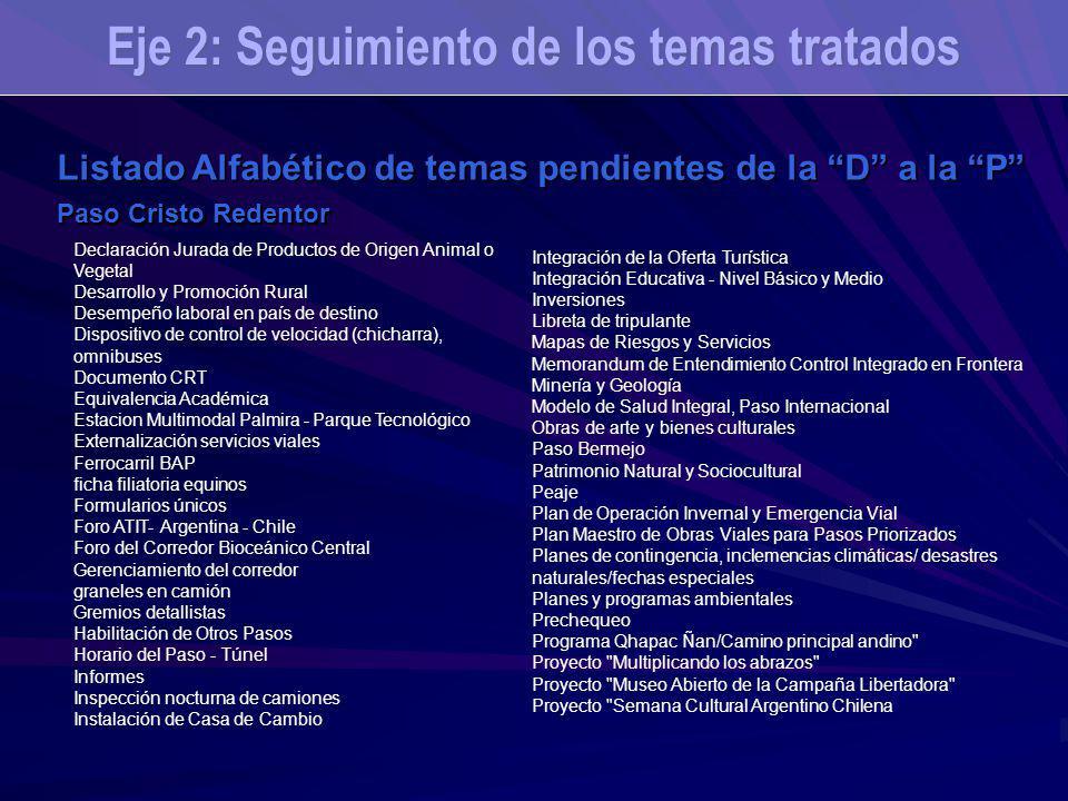 Eje 2: Seguimiento de los temas tratados Listado Alfabético de temas pendientes de la D a la P Paso Cristo Redentor Declaración Jurada de Productos de