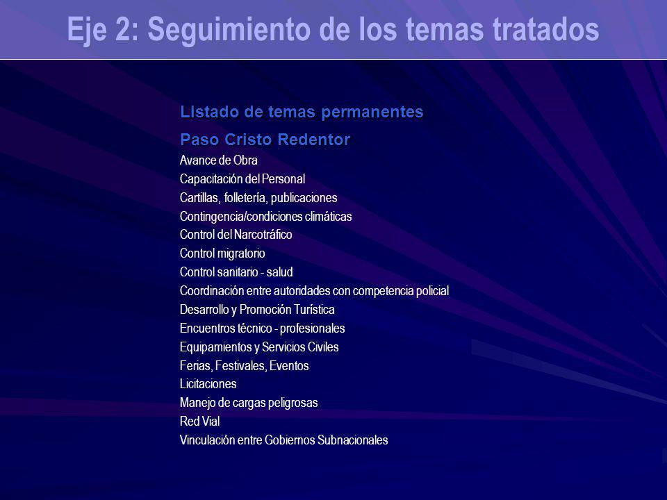 Eje 2: Seguimiento de los temas tratados Listado de temas permanentes Paso Cristo Redentor Avance de Obra Capacitación del Personal Cartillas, follete