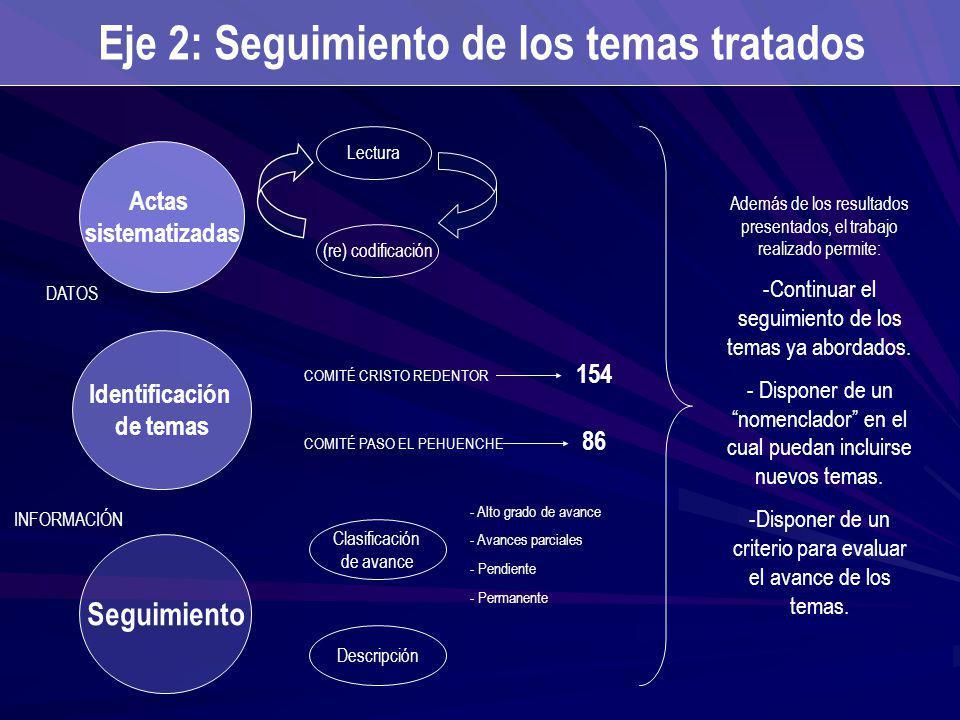 Actas sistematizadas Lectura Identificación de temas Seguimiento Clasificación de avance Descripción (re) codificación - Alto grado de avance - Avance