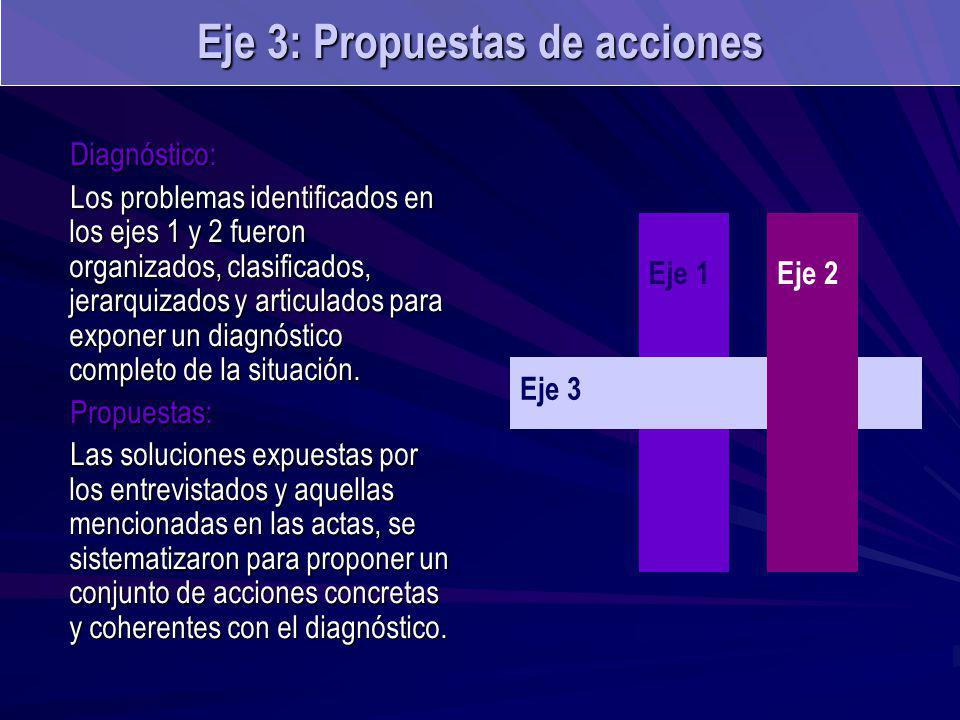 Diagnóstico: Los problemas identificados en los ejes 1 y 2 fueron organizados, clasificados, jerarquizados y articulados para exponer un diagnóstico completo de la situación.