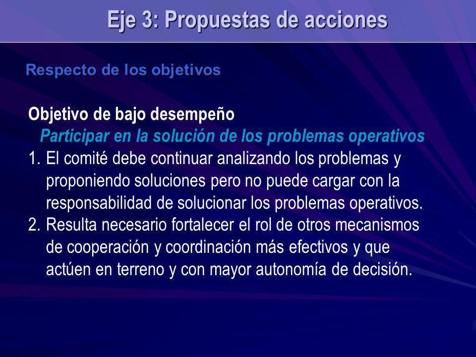 Respecto de los objetivos Objetivo de bajo desempeño Participar en la solución de los problemas operativos 1.El comité debe continuar analizando los p