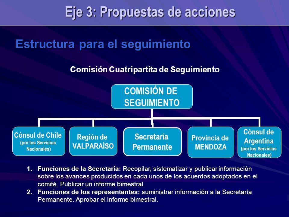 COMISIÓN DE SEGUIMIENTO Cónsul de Chile (por los Servicios Nacionales) Región de VALPARAÍSO Provincia de MENDOZA Cónsul de Argentina (por los Servicios Nacionales) Secretaría Permanente Estructura para el seguimiento Eje 3: Propuestas de acciones Comisión Cuatripartita de Seguimiento 1.Funciones de la Secretaría: Recopilar, sistematizar y publicar información sobre los avances producidos en cada unos de los acuerdos adoptados en el comité.