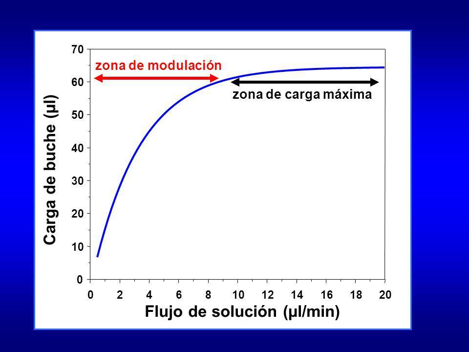 Flujo de solución (µl/min) 02468101214161820 Carga de buche (µl) 0 10 20 30 40 50 60 70 zona de modulación zona de carga máxima
