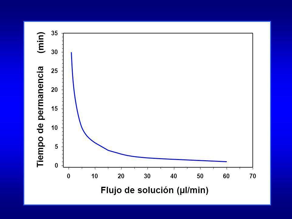 Flujo de solución (µl/min) 010203040506070 Tiempo de permanencia (min) 0 5 10 15 20 25 30 35