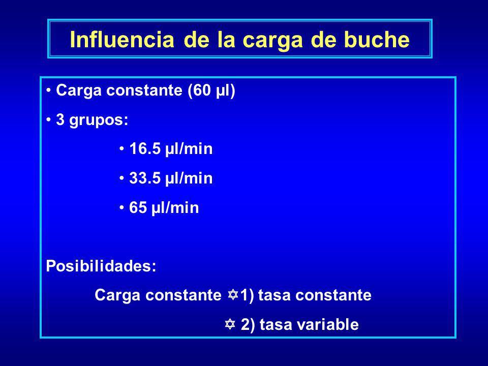 Influencia de la carga de buche Carga constante (60 µl) 3 grupos: 16.5 µl/min 33.5 µl/min 65 µl/min Posibilidades: Carga constante 1) tasa constante 2
