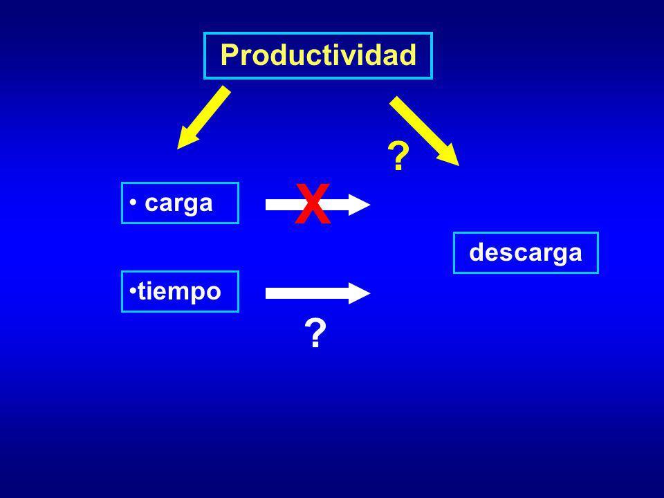 Productividad carga ? descarga ? tiempo X