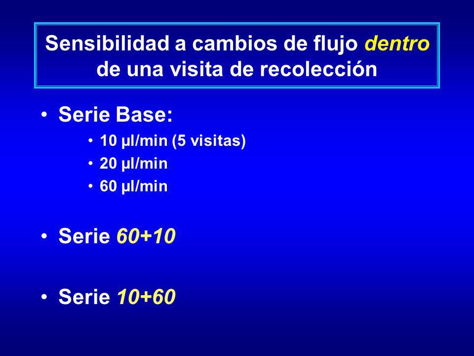Sensibilidad a cambios de flujo dentro de una visita de recolección Serie Base: 10 µl/min (5 visitas) 20 µl/min 60 µl/min Serie 60+10 Serie 10+60