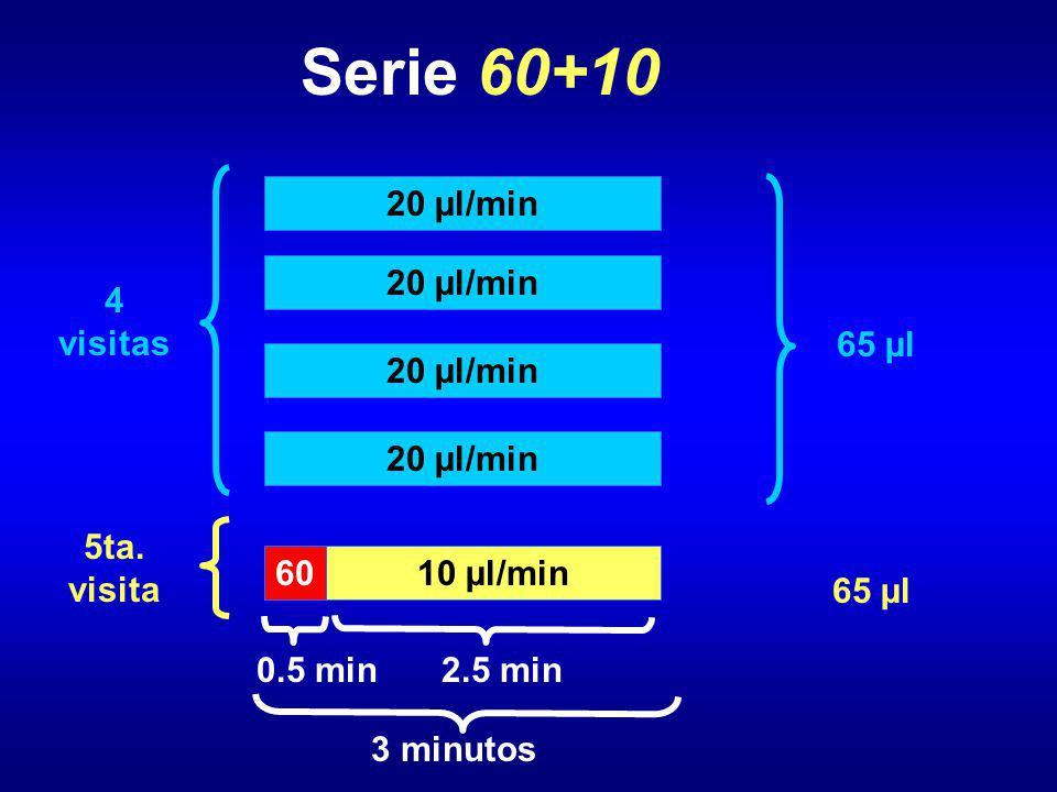 Serie 60+10 20 µl/min 4 visitas 5ta. visita 3 minutos 10 µl/min 2.5 min 60 0.5 min 65 µl