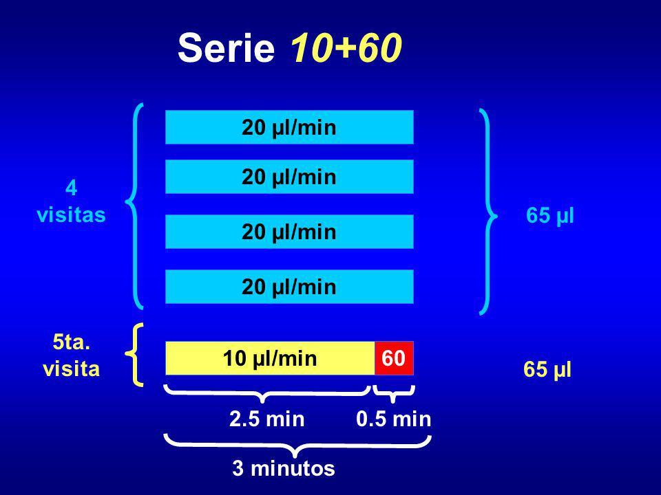 Serie 10+60 20 µl/min 4 visitas 5ta. visita 3 minutos 10 µl/min 2.5 min 60 0.5 min 65 µl
