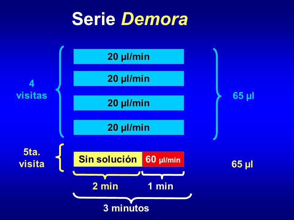 Serie Demora 20 µl/min 4 visitas 5ta. visita 3 minutos 60 µl/min 1 min Sin solución 2 min 65 µl