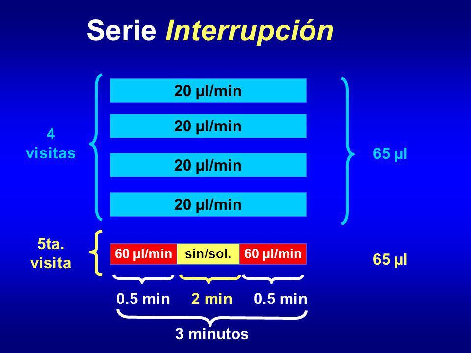 Serie Interrupción 20 µl/min 4 visitas 5ta. visita 3 minutos 65 µl 0.5 min 60 µl/min 0.5 min sin/sol. 2 min 65 µl