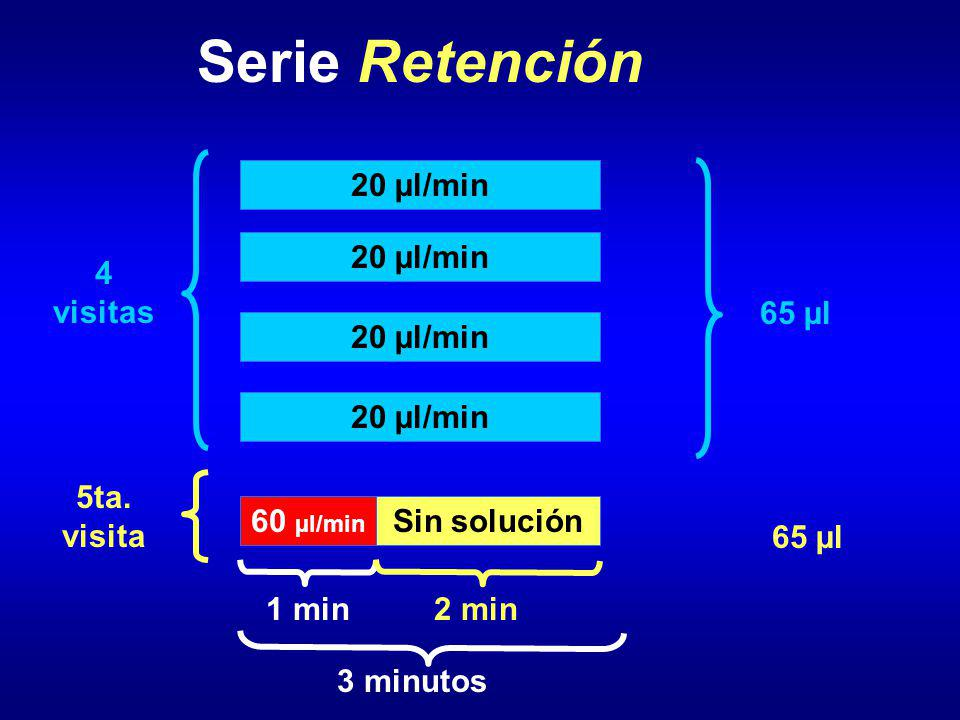 Serie Retención 20 µl/min 4 visitas 5ta. visita 3 minutos 60 µl/min 1 min Sin solución 2 min 65 µl