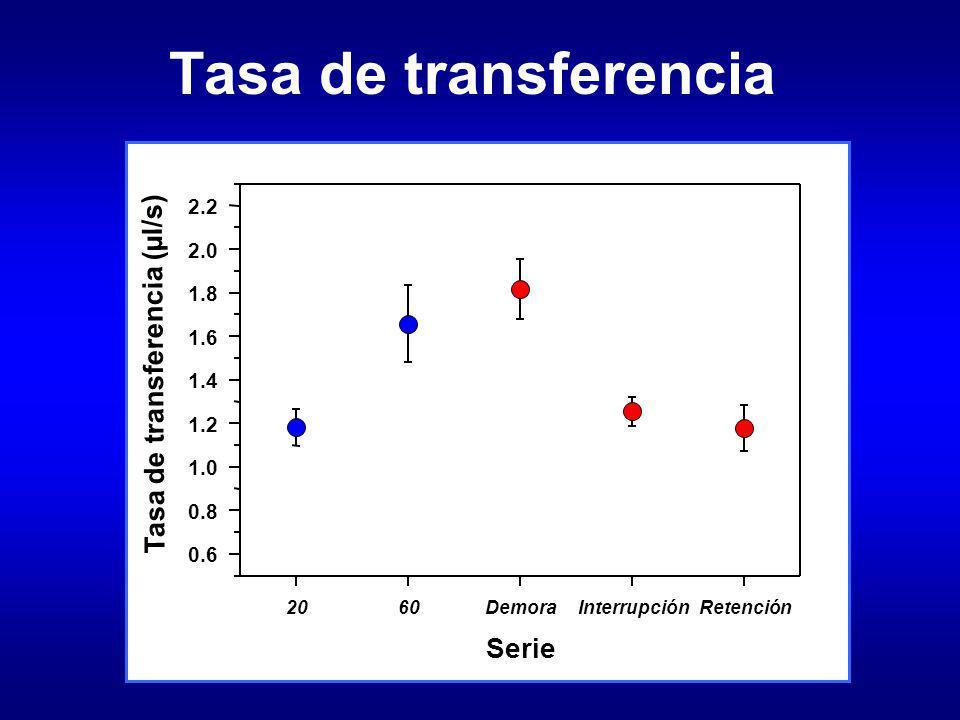 Tasa de transferencia Serie 2060DemoraInterrupciónRetención Tasa de transferencia (µl/s) 0.6 0.8 1.0 1.2 1.4 1.6 1.8 2.0 2.2