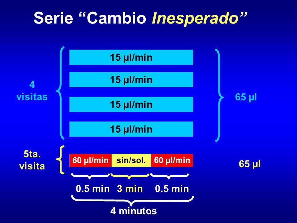 Serie Cambio Inesperado 15 µl/min 4 visitas 5ta. visita 4 minutos 65 µl 0.5 min 60 µl/min 0.5 min sin/sol. 3 min 65 µl