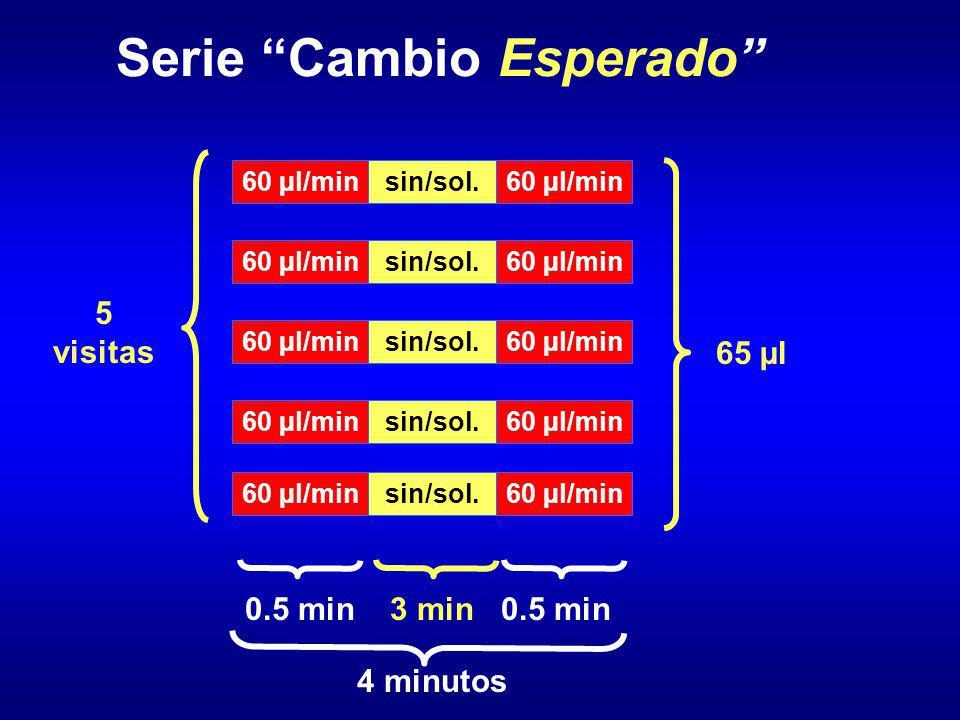 Serie Cambio Esperado 5 visitas 4 minutos 0.5 min 60 µl/min 3 min sin/sol. 0.5 min 60 µl/min 65 µl