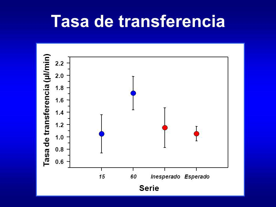 Tasa de transferencia Serie 1560InesperadoEsperado Tasa de transferencia (µl/min) 0.6 0.8 1.0 1.2 1.4 1.6 1.8 2.0 2.2