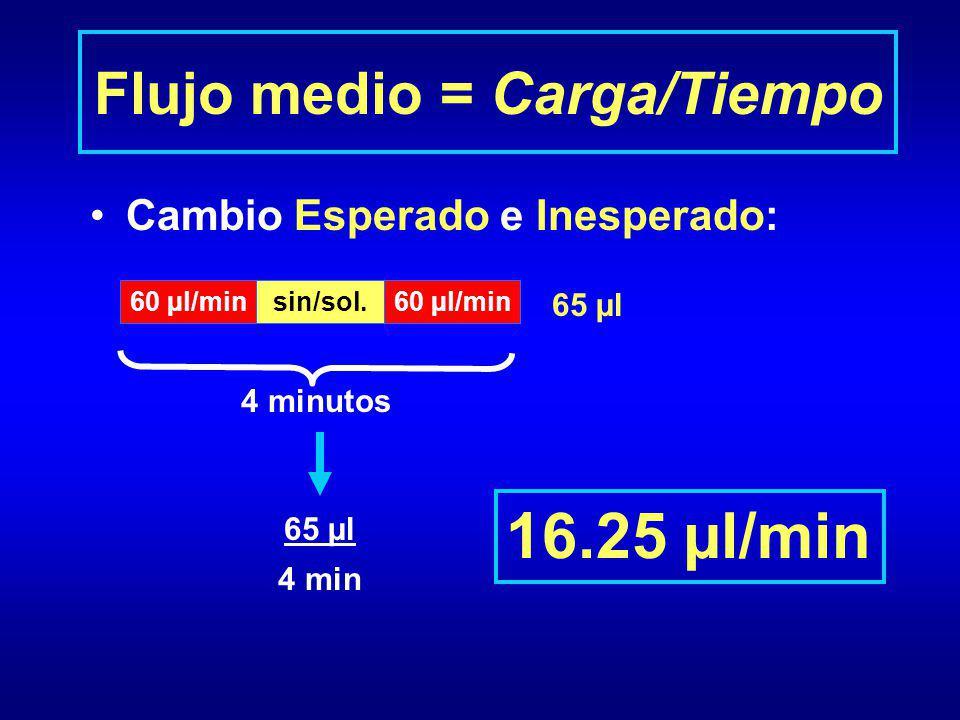 Flujo medio = Carga/Tiempo Cambio Esperado e Inesperado: 4 minutos 60 µl/minsin/sol.60 µl/min 65 µl 4 min 16.25 µl/min