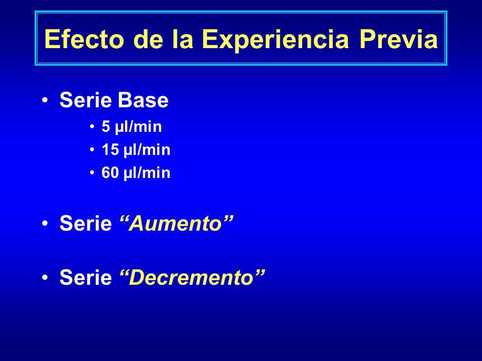 Efecto de la Experiencia Previa Serie Base 5 µl/min 15 µl/min 60 µl/min Serie Aumento Serie Decremento