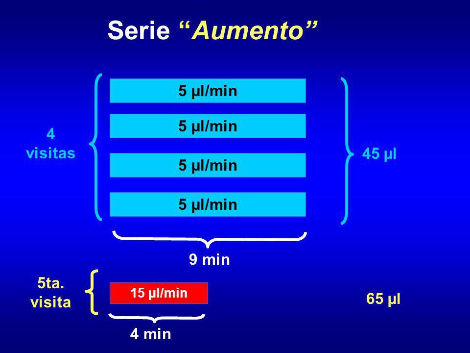 Serie Aumento 5 µl/min 4 visitas 5ta. visita 9 min 4 min 65 µl 15 µl/min 45 µl