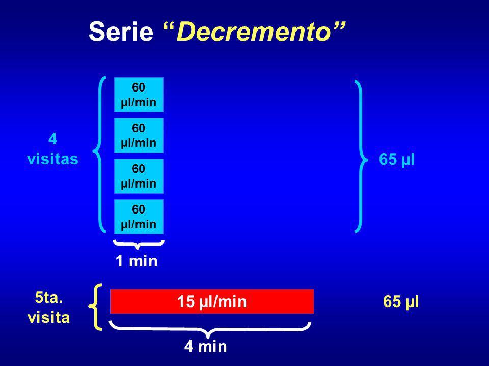 Serie Decremento 60 µl/min 4 visitas 5ta. visita 4 min 1 min 65 µl 15 µl/min 65 µl