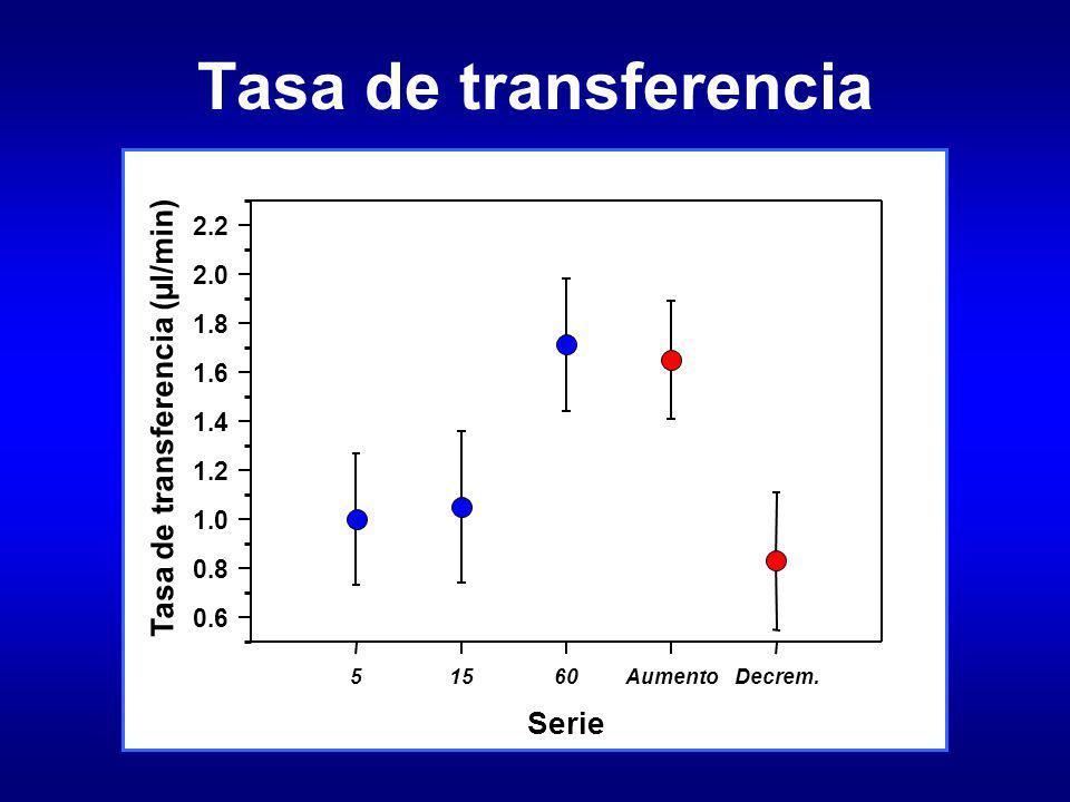 Tasa de transferencia Serie 51560AumentoDecrem. Tasa de transferencia (µl/min) 0.6 0.8 1.0 1.2 1.4 1.6 1.8 2.0 2.2