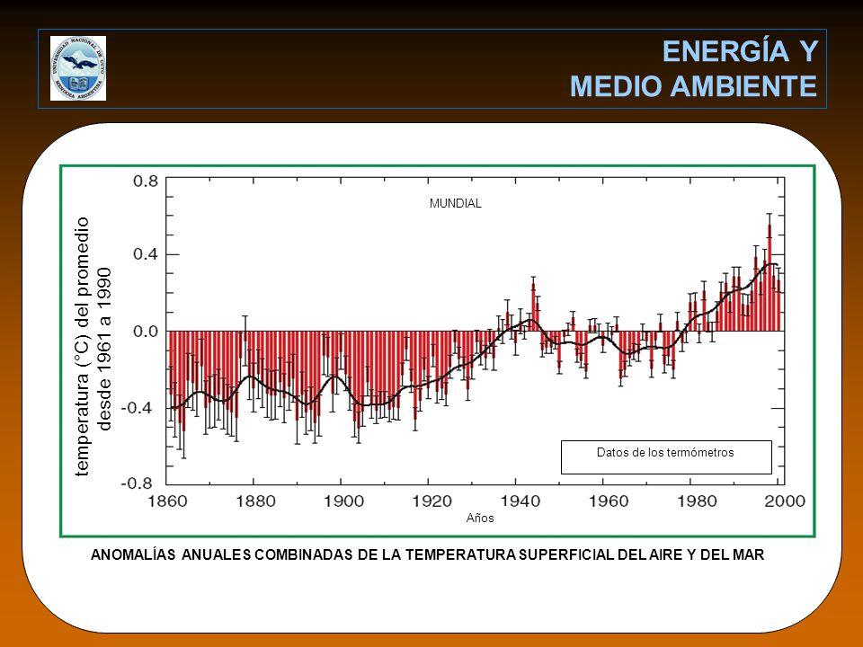 Datos de los termómetros MUNDIAL Años ANOMALÍAS ANUALES COMBINADAS DE LA TEMPERATURA SUPERFICIAL DEL AIRE Y DEL MAR temperatura (°C) del promedio desde 1961 a 1990 ENERGÍA Y MEDIO AMBIENTE