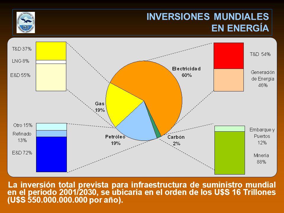 La inversión total prevista para infraestructura de suministro mundial en el periodo 2001/2030, se ubicaria en el orden de los U$S 16 Trillones (U$S 550.000.000.000 por año).