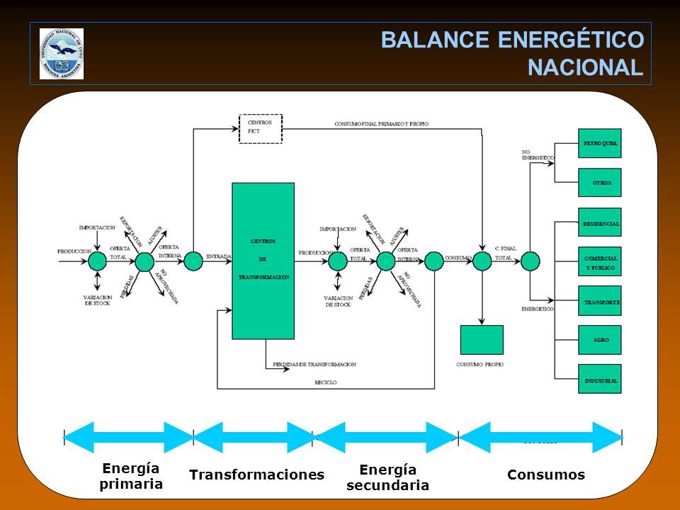 BALANCE ENERGÉTICO NACIONAL Energía primaria Energía secundaria TransformacionesConsumos